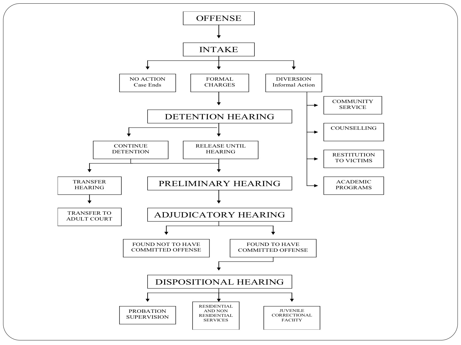 california court system diagram fluorescent dimming ballast wiring juvenile justice flowchart in word