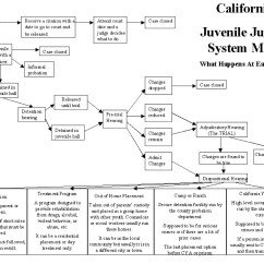 California Court System Diagram Jeep Patriot Radio Wiring Juvenile Justice Corrections