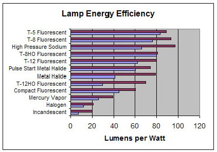 light output lumens