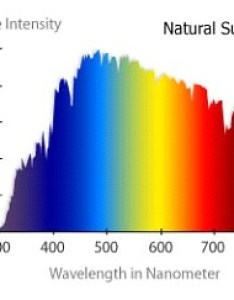 Believe that the best indoor grow lights would have same light spectrum as sun   relatively full over visible frequencies also and plant growth led california rh californialightworks