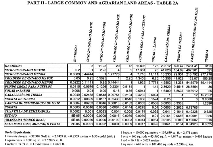 Weights and Measures in California's Mission Period