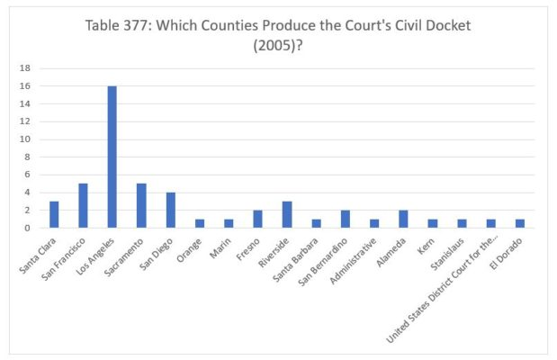 Which Counties Produce the Court's Civil Docket (Part 3