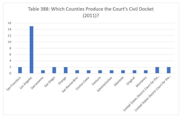 What Counties Produce the Court's Civil Docket (Part 4