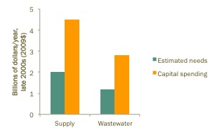 Figure 2. Local water and wastewater investments are generally on track. Source: Hanak et al. 2012. Water and the California Economy. PPIC.