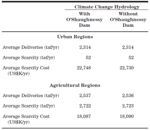 Average 2100 deliveries, scarcity, and scarcity cost associated with O'Shaughnessy Dam removal