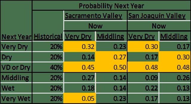 historicalprobabilities