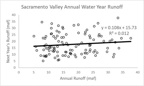 Annual runoff correlation for Sacramento Valley