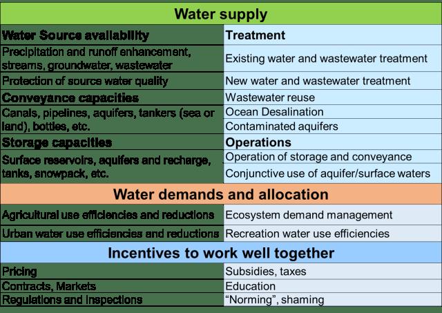 water supply portfolio