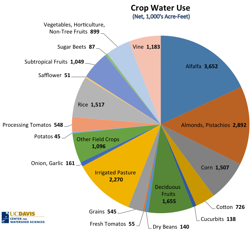 hight resolution of chart from uc davis center from watershed science