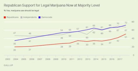 New Poll Shows Majority of Republicans Support Legalization | The California Weed Blog