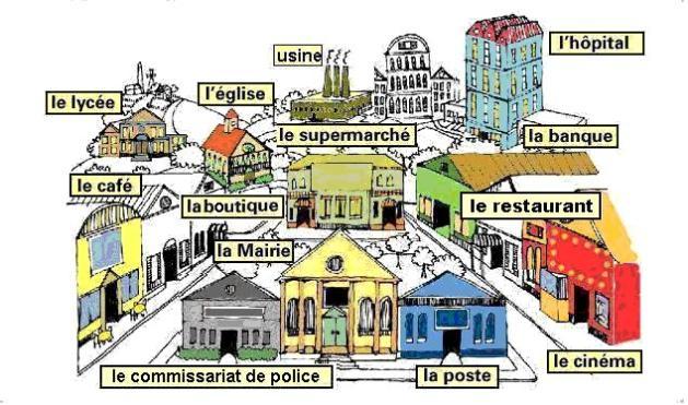 ville_lieux