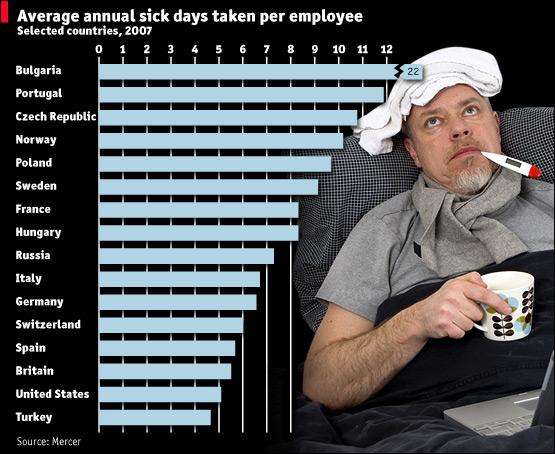 Average annual sick days 2007