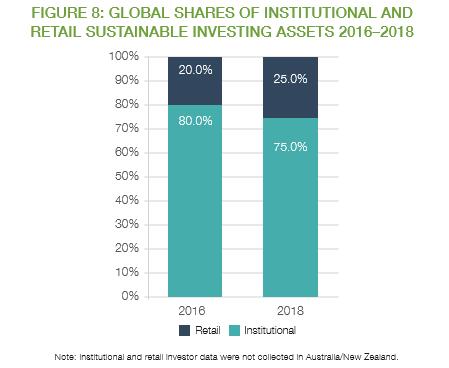 制度的および小売の持続可能な投資資産のグローバルシェア2016–2018