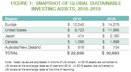 グローバルな持続可能な投資資産の概要、2016年〜2018年