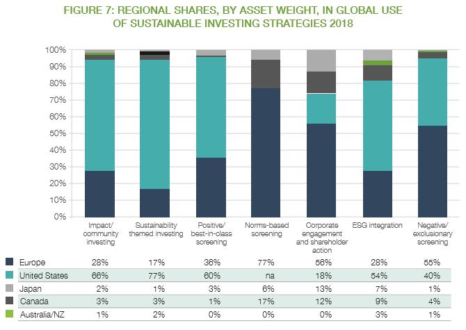 持続可能な投資戦略2018のグローバルな使用における地域別シェア、資産額別