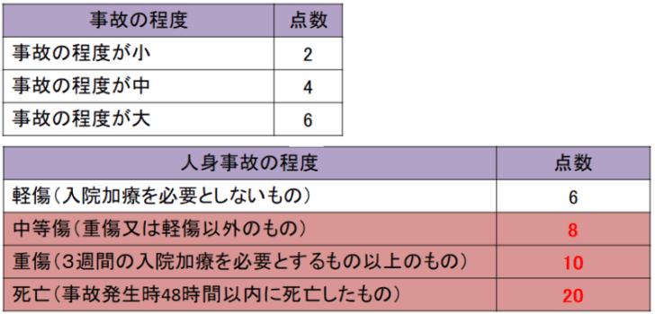 事故の程度表