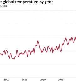 line graph washington post s average global temperature over time [ 1484 x 1160 Pixel ]