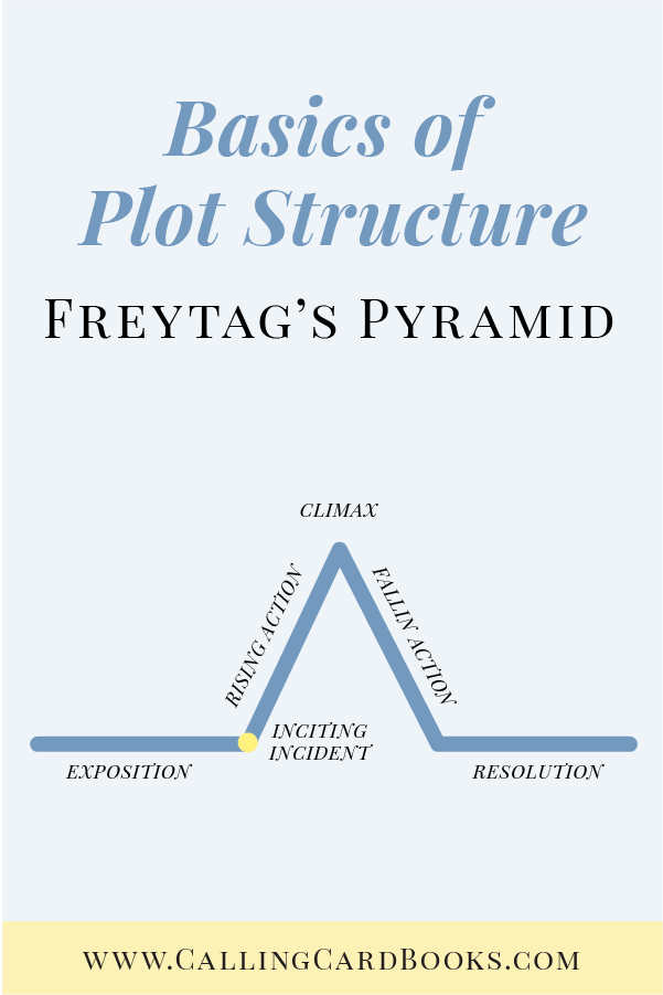 Freytag's pyramid and the 3 act structure - YouTube