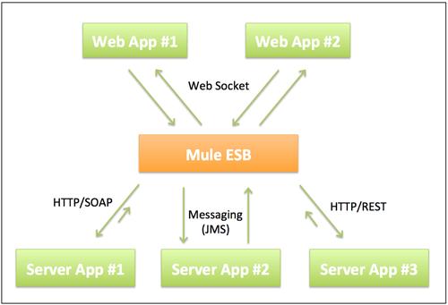 Lightweight Java servers for large scaled realtime WebSocket