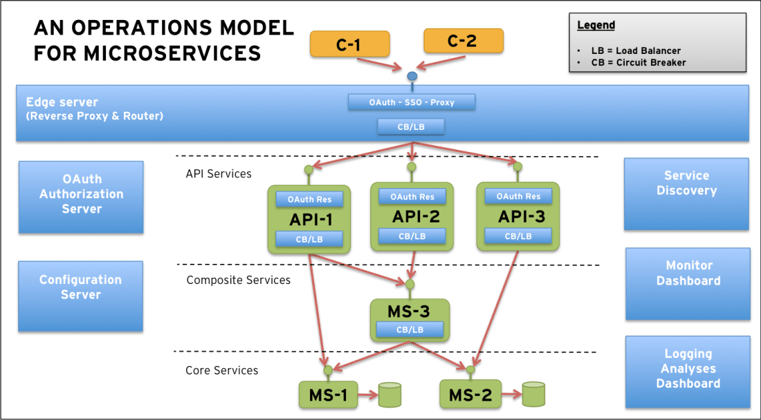 Microservices Reference Model / Source - http://callistaenterprise.se