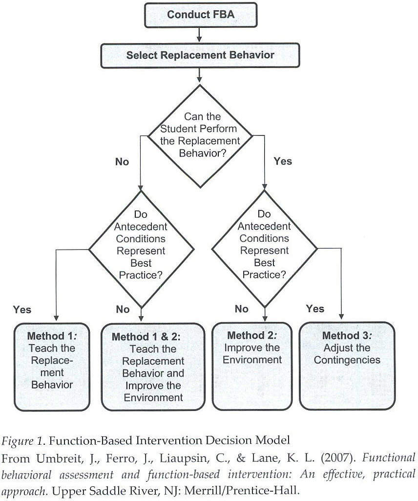 Interventions Developed Using Method 1 Include Explicit Instruction In  Performance Of The Replacement Behavior (E.g., Through Teaching  Communication