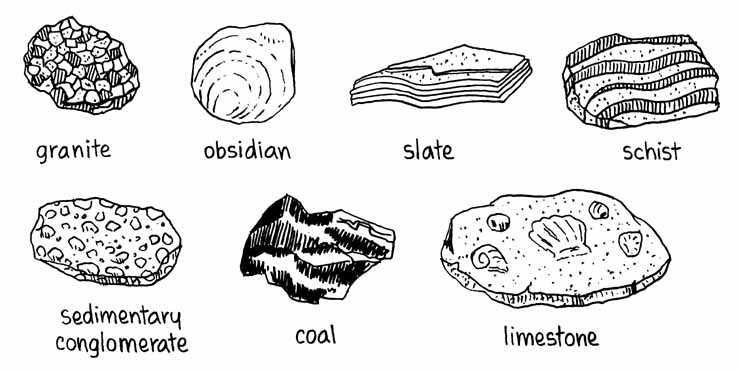 Igneous Sedimentary Metamorphic Rock Diagram