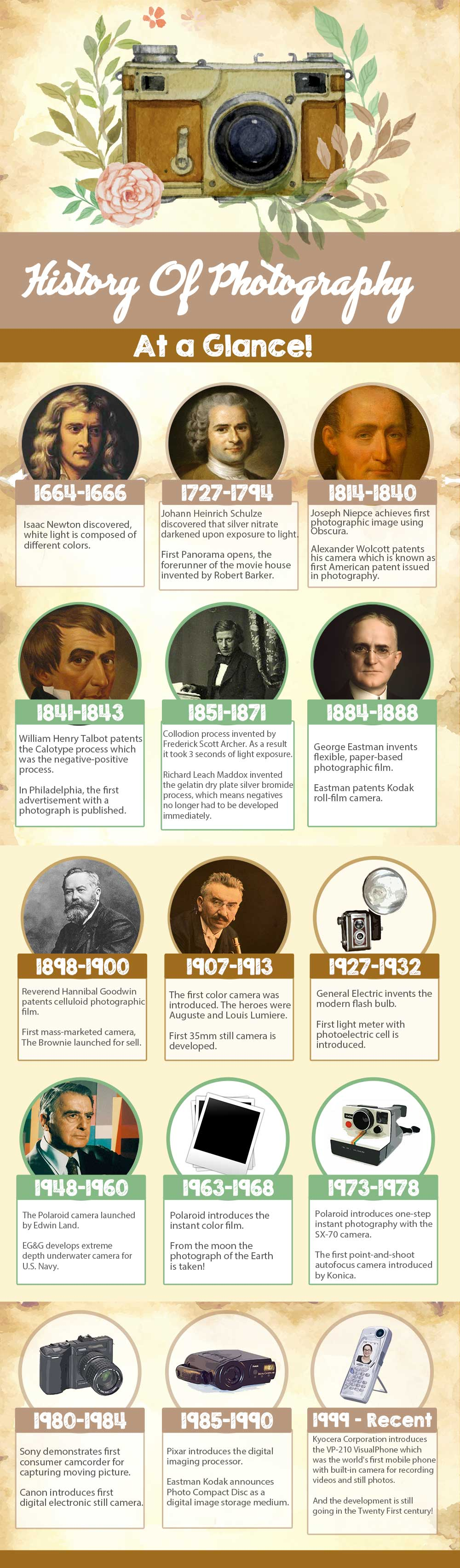 Brief History Of Photography Timeline