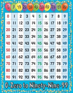 Number chart numbers calloway house also charts ayla quiztrivia rh