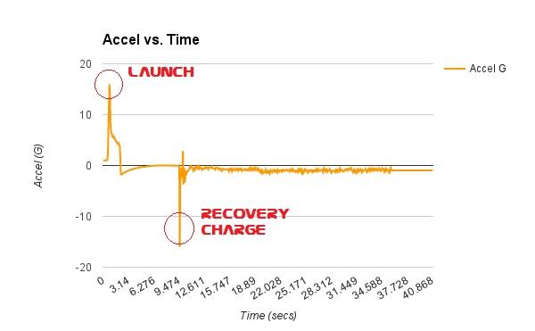 accel graph