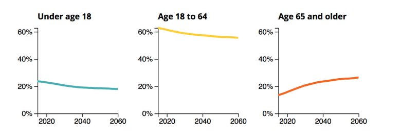 Percentages represent an age group's portion of the total California population. Source: California Department of Finance.