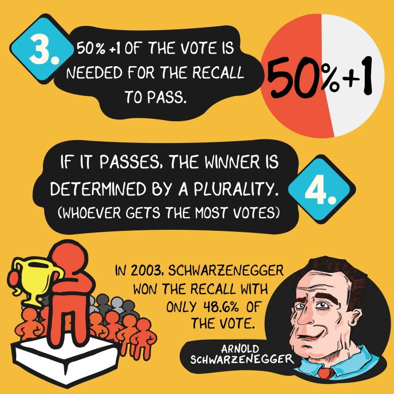 If 50% plus one voter supports the recall election, then the candidate with the most amount of votes wins, even if its fewer than 50% of votes cast