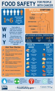 Food safety infographic for cancer patients as discussed in blog post on CALMERme.com