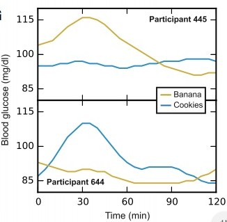 Graph of glycemic effects of bananas and cookies as discussed in CALMERme.com
