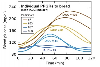 Graph of glycemic effects of bread as discussed in CALMERme.com