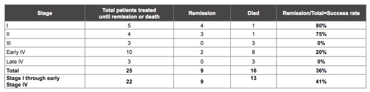 Table of remission and mortality rate in cancer patients who did not avoid sweeteners, from CALMERme.com