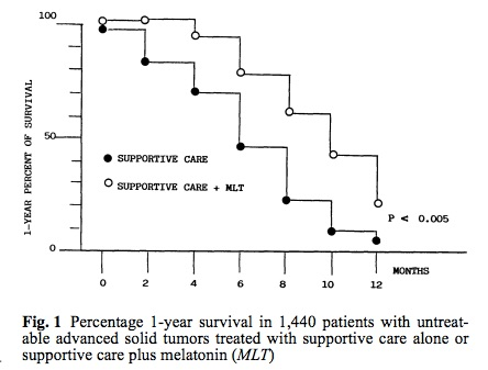 Image of survival graph for melatonin and supportive care from CALMERme.com