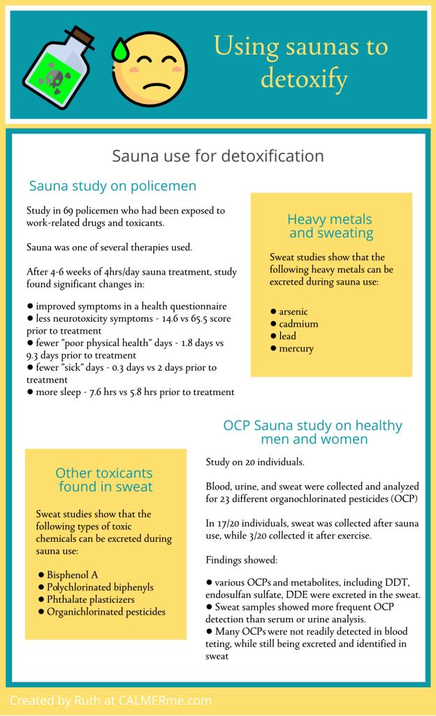 Infographic describing research on saunas to detoxify from CALMERme.com