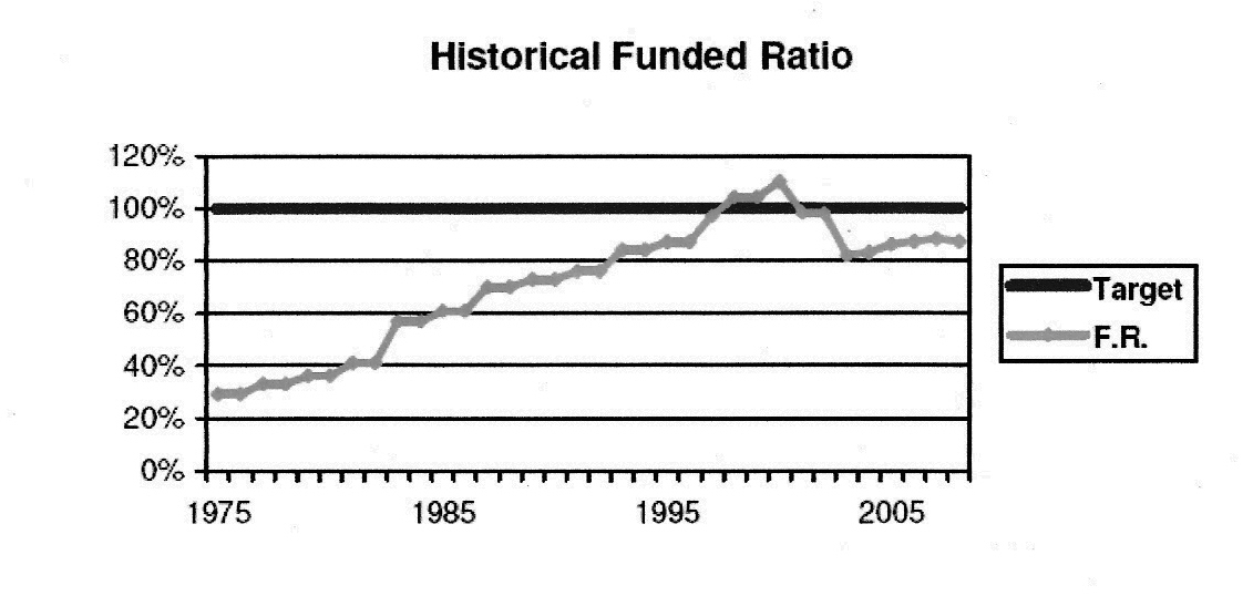 CalSTRS funded ratio