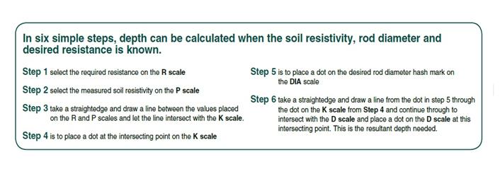 Understanding Soil Resistivity Testing