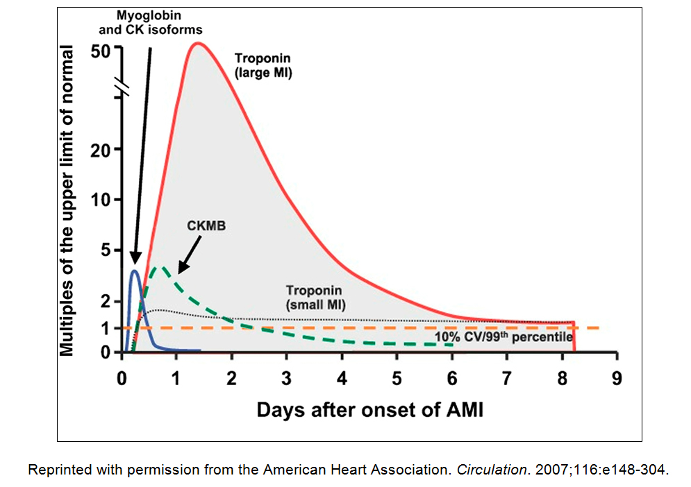 轉圈圈PGY的浮生筆記-Medicine: Reviews Before becoming PGY: acute