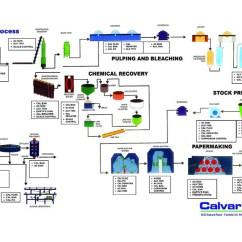 Automotive Hvac Diagram Bobcat 843 Parts Pulp & Paper Process - Calvary Industries Inc.