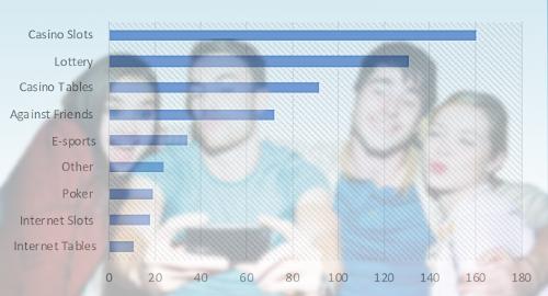 """new-jersey-college-studenten-slotmachines-sportweddenschappen """"width ="""" 500 """"height ="""" 270 """"class ="""" alignright size-full wp-image-410447 """"srcset ="""" https://calvinayre.com/ wp-content / uploads / 2019/07 / new-jersey-college-studenten-slotmachines-sportwedden.jpg 500w, https://calvinayre.com/wp-content/uploads/2019/07/new-jersey -college-studenten-slotmachines-sportweddenschappen-300x162.jpg 300w """"sizes ="""" (max-width: 500px) 100vw, 500px """"/> Slotmachines zijn de favoriete manier van gokken van New Jersey universiteitsstudenten, volgens de resultaat van een nieuwe enquête.</p data-recalc-dims="""