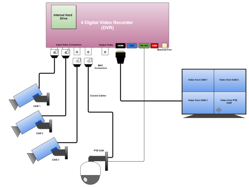 small resolution of dvr connection diagram with ptz camera