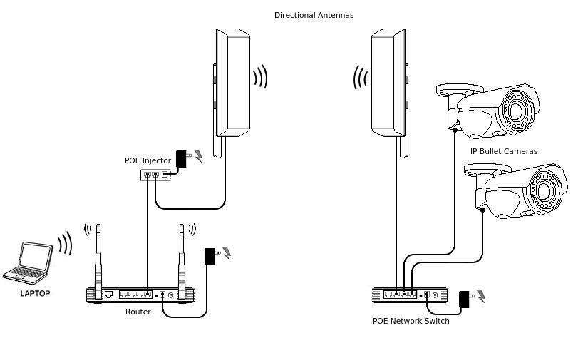 IP Bullet Calving Camera System