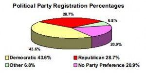 Party registration