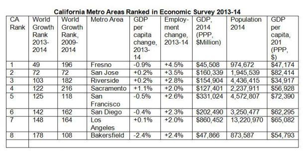 Cities rankings