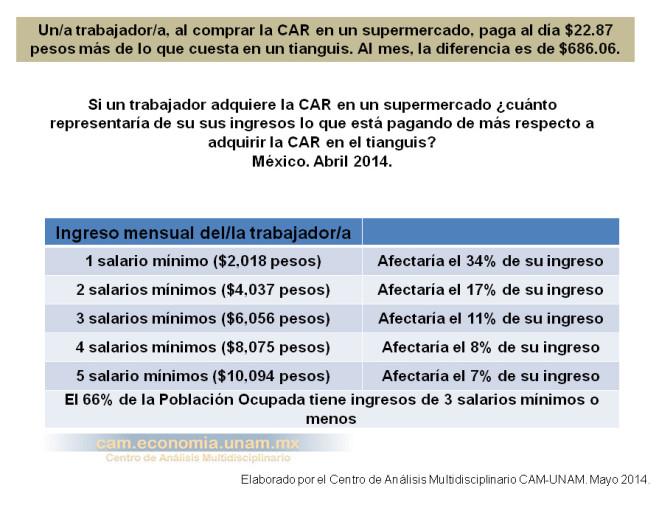 Cuánto de los ingresos se paga de más por adquirir la CAR en un supermercado