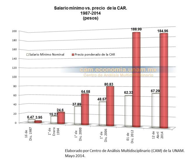 Salario mínimo en comparación con el precio de la CAR 1987-2014
