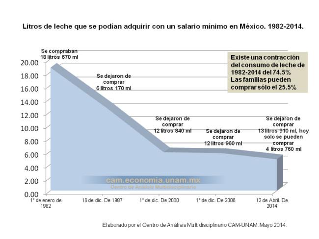 Litros de leche que se podían adquirir con un salario mínimo en México. 1982-2014