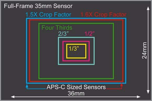 tipos sensores camaras